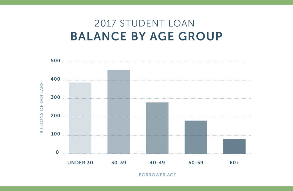 Student Loan Debt Balance by Age Group