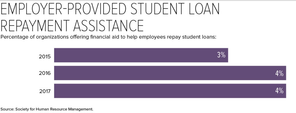 Employer-Provided Student Loan Repayment Assistance Image